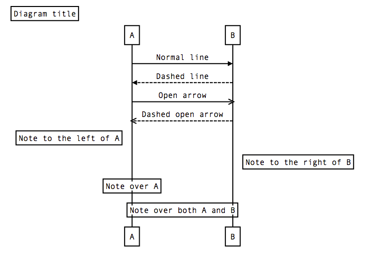 Sequence diagrams for jira arrow note left of a note to the left of a note right of b note to the right of b note over a note over a note over ab note over both a and b ccuart Image collections